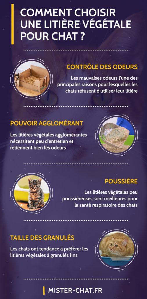 comment choisir une litière végétale pour chat - infographie